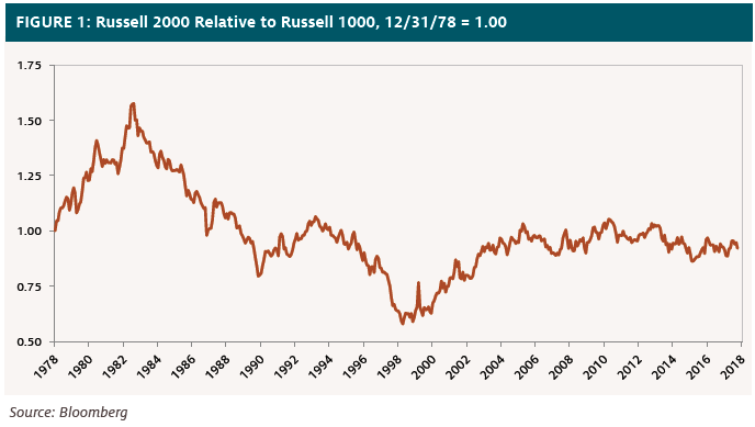 bfa8671d5faed Figure 1 shows the cumulative relative performance of the small-cap Russell  2000 versus the large-cap Russell 1000. When the line is rising